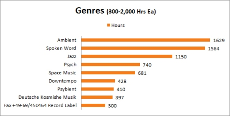 Genres 2
