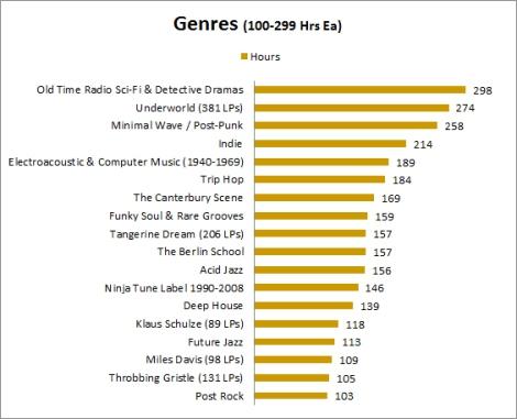 Genres 3