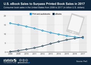 eBooks vs Print Chart
