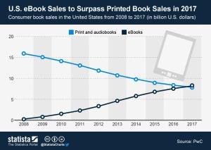 eBooks vs Print Chart