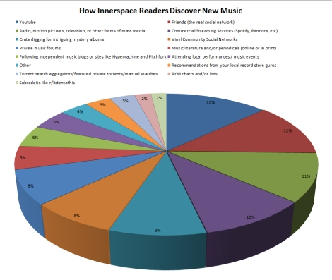 How Innerspace Readers Discover New Music