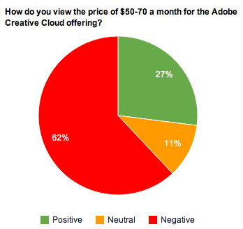 Adobe-survey-CC-pricing