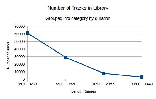 Tracks by Duration
