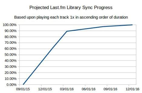 Projected Sync Progress