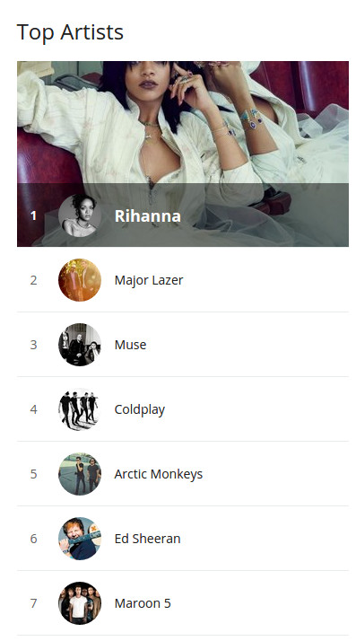 last.fm top artists